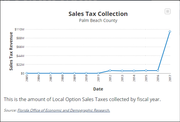 Sales Tax Collection for Palm Beach County (Graph)